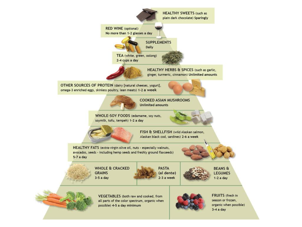 pyramide alimentaire anti-inflammatoire